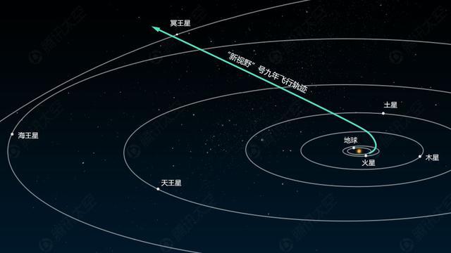 """孤独的旅者-""""新视野""""号冥王星探测器 成功飞掠冥王星图片 No.1"""