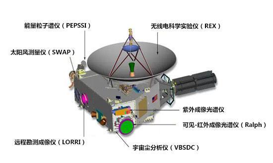 """孤独的旅者-""""新视野""""号冥王星探测器 成功飞掠冥王星图片 No.2"""